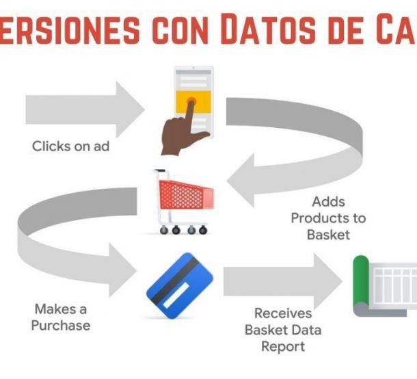 Conversiones Con Datos de Carrito